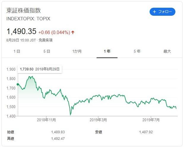 TOPIX-Chart2019Augst