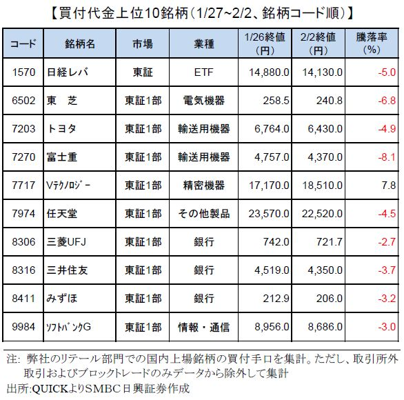smbcretail-ranking-170202