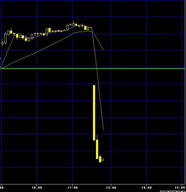 日銀金融政策現状維持で日経平均急落