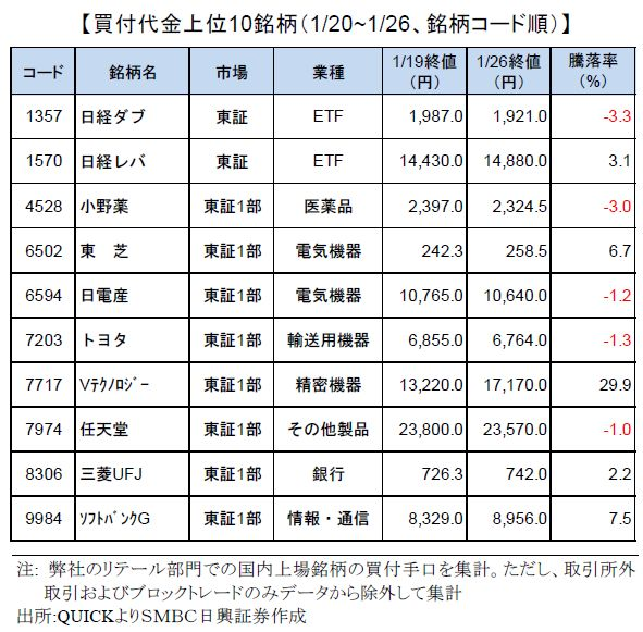 smbcretail-ranking-170126