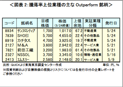 outperform-list