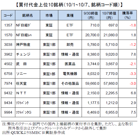 smbcretail-ranking-20201007