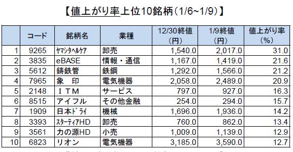 UP-ranking20200110
