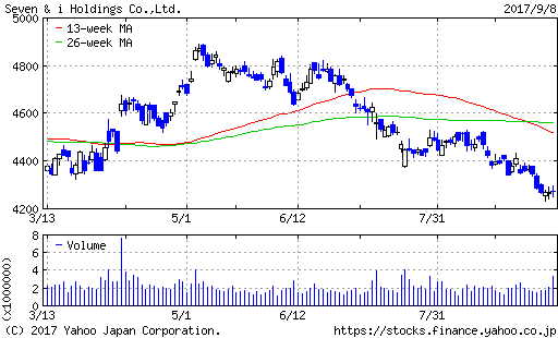 seven-i-chart