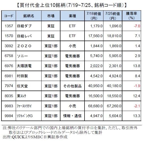 smbcretail-ranking-190725