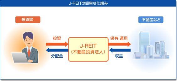 J-REIT仕組み