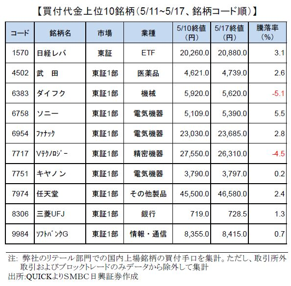 smbcretail-ranking-180517