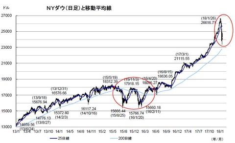 dow30-chart
