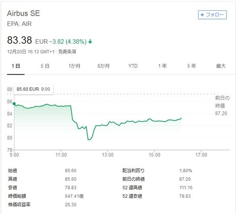 airbus-stock-price