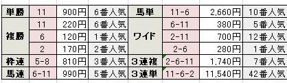産経大阪杯の結果