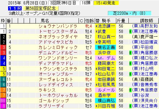 宝塚記念2015出走表