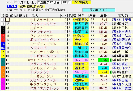 日本ダービー2015出走表