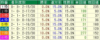 NHKマイルC2015過去10年の枠のデータ