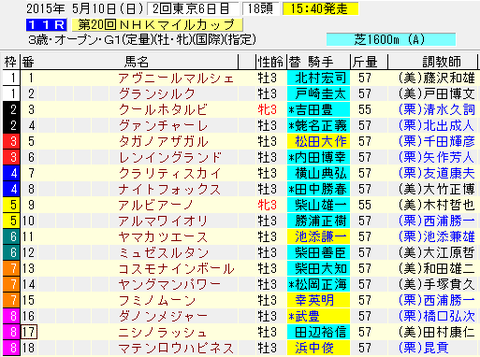 NHKマイルカップ2015出走表