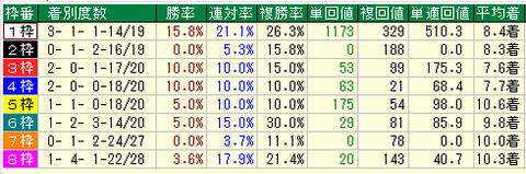 天皇賞春2015過去10年枠の成績