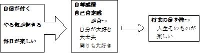 201209まとめフロー