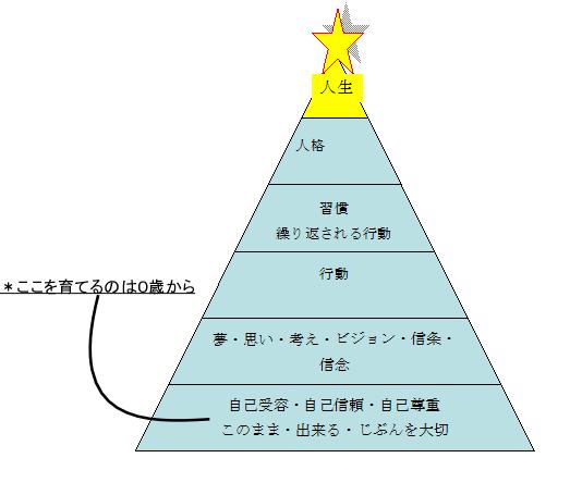 人生ピラミッド