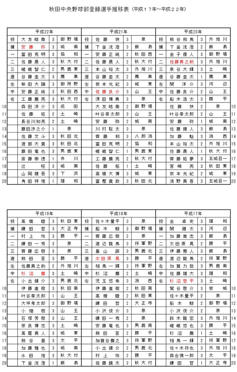 chuoou17-22