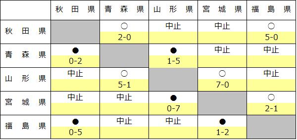2016touhokusoutai