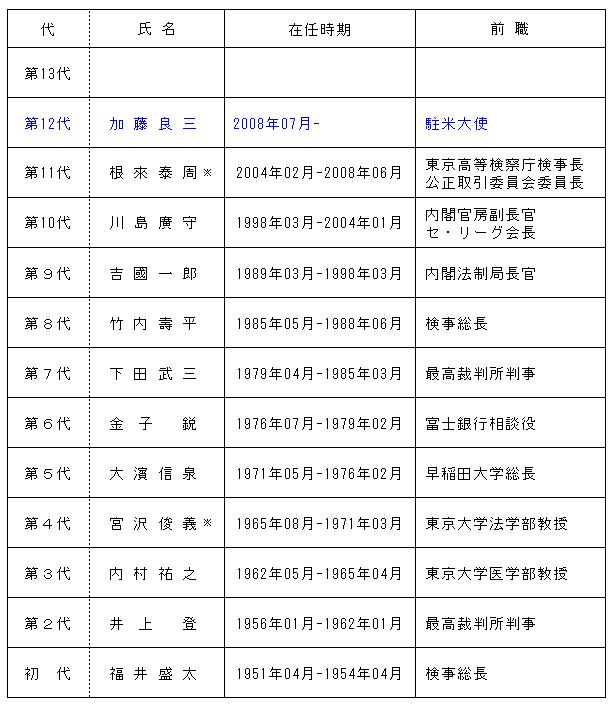 東京地検特捜部の人達の学歴は東大卒ばかりなので …
