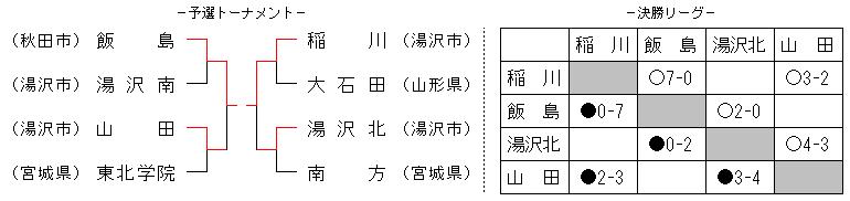 2014yuzawashoutai