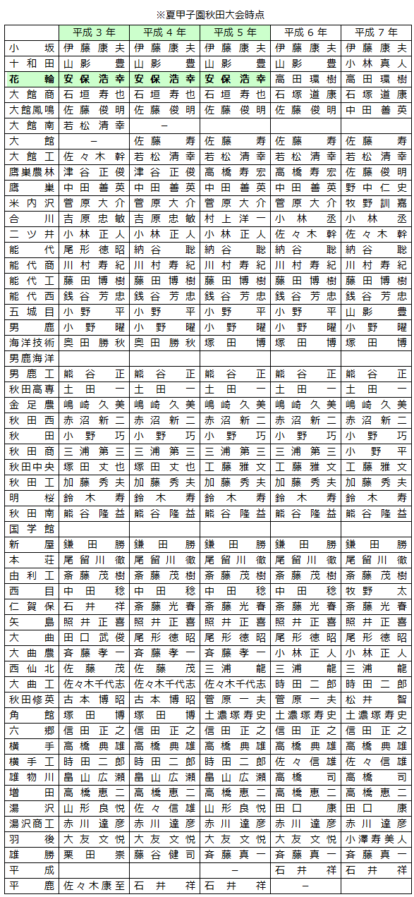 野球部 - 埼玉県立川口高等学校