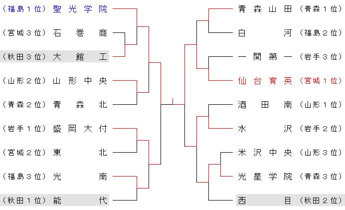 2012akitouhoku
