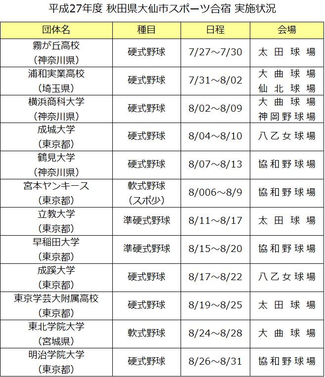 秋田高校野球部 -  年/秋田県の高校野球 - 球 …