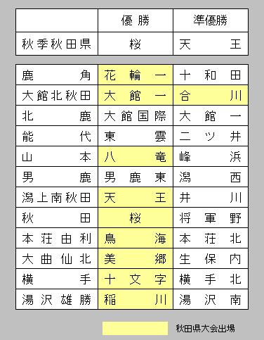 akichuugaku