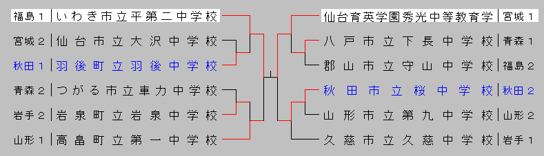 2014chuugakutouhoku