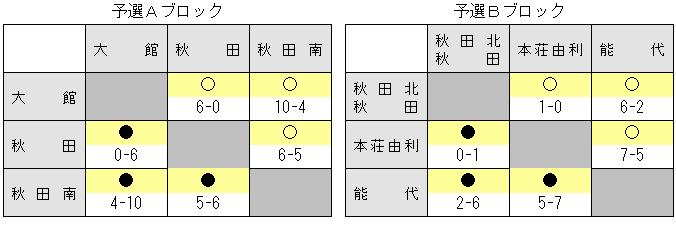 2014akisenior