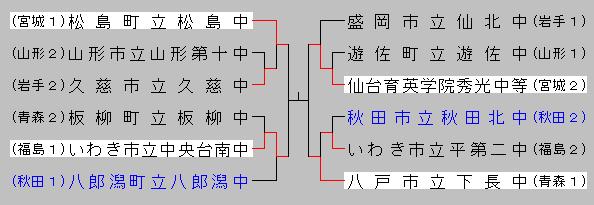 2016chuugakutouhoku