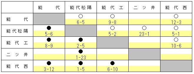 2016nosiroharu