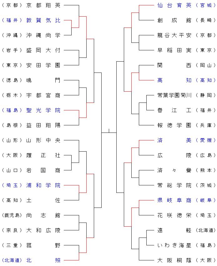 埼玉 県 高校 野球 トーナメント