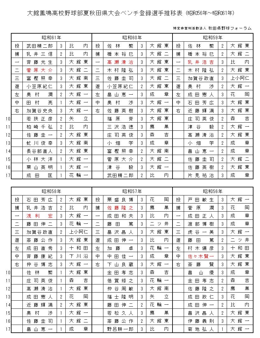houmei 56-61