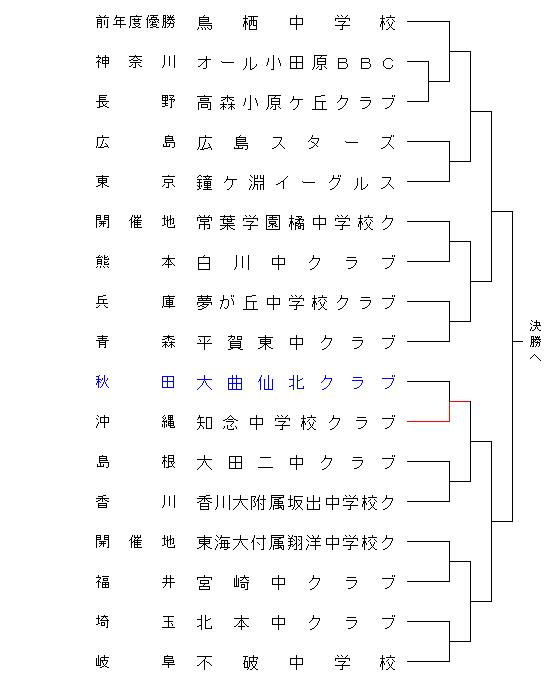 23chuugakukurabu