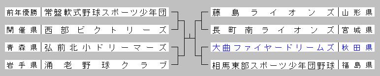 2014touhokugakudou