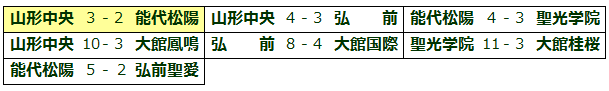 zyu-2