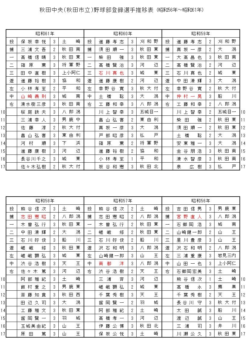 chuuou56-61