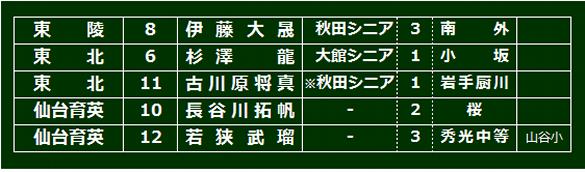 touhokukengai