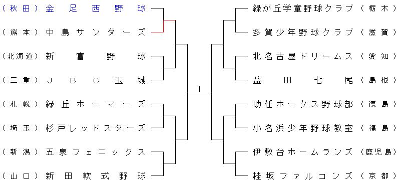 2012yomiuri