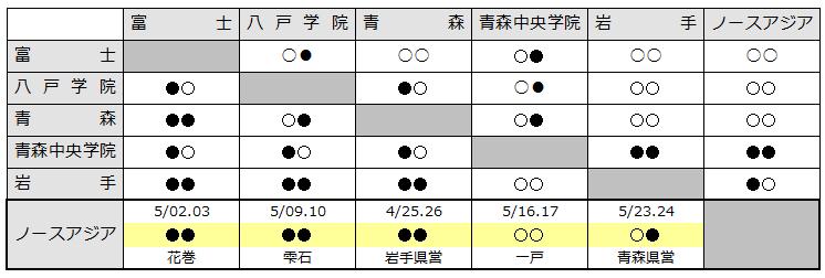 2015kitatouhoku
