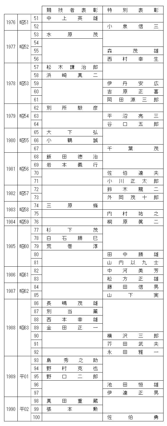 dendo51-100