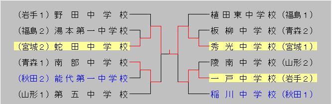 2015chuugakutouhoku