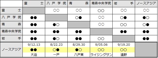 2015akikitatouhoku