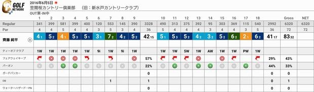 gnp_score_card