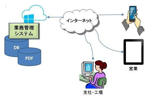 Web & データベース連携システムで情報をいつでもどこからでも
