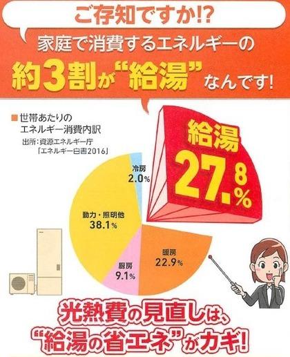 ●高熱費の3割が給湯