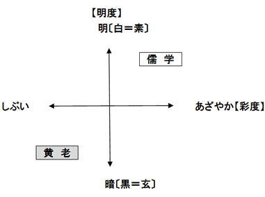 「儒学」と「黄老」