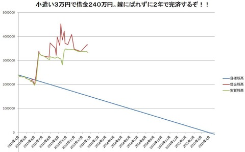 グラフ(2013年終了時点)